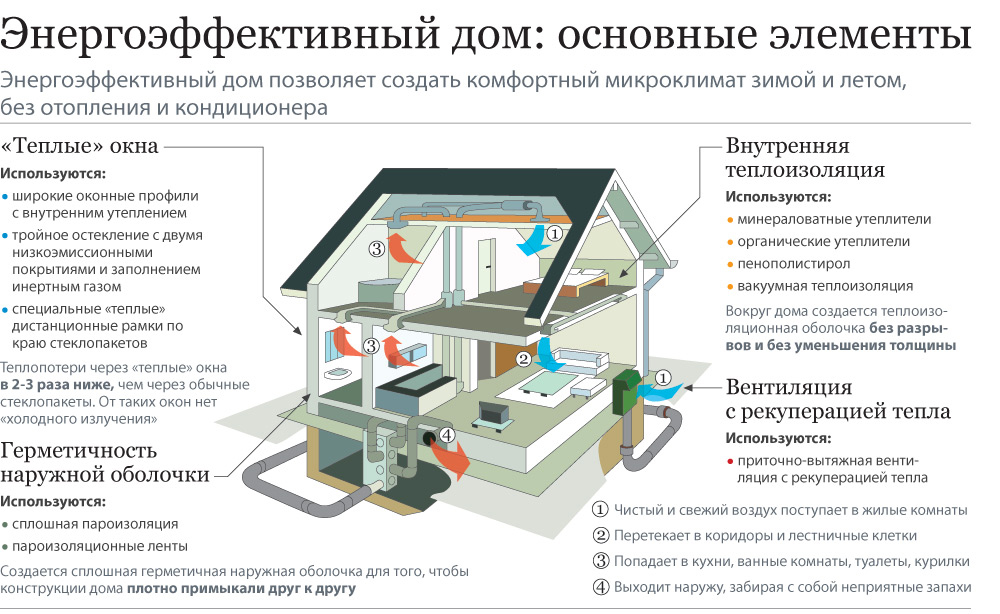 Ду и ппа в жилых домах